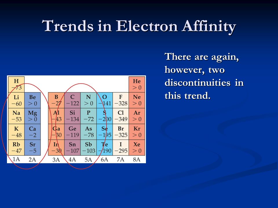 Trends in Electron Affinity The first occurs between Groups IA and IIA.