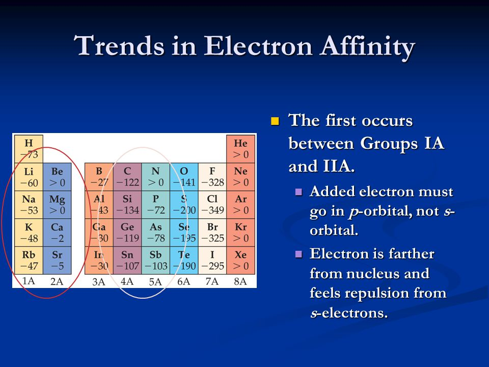 Trends in Electron Affinity The second occurs between Groups IVA and VA.