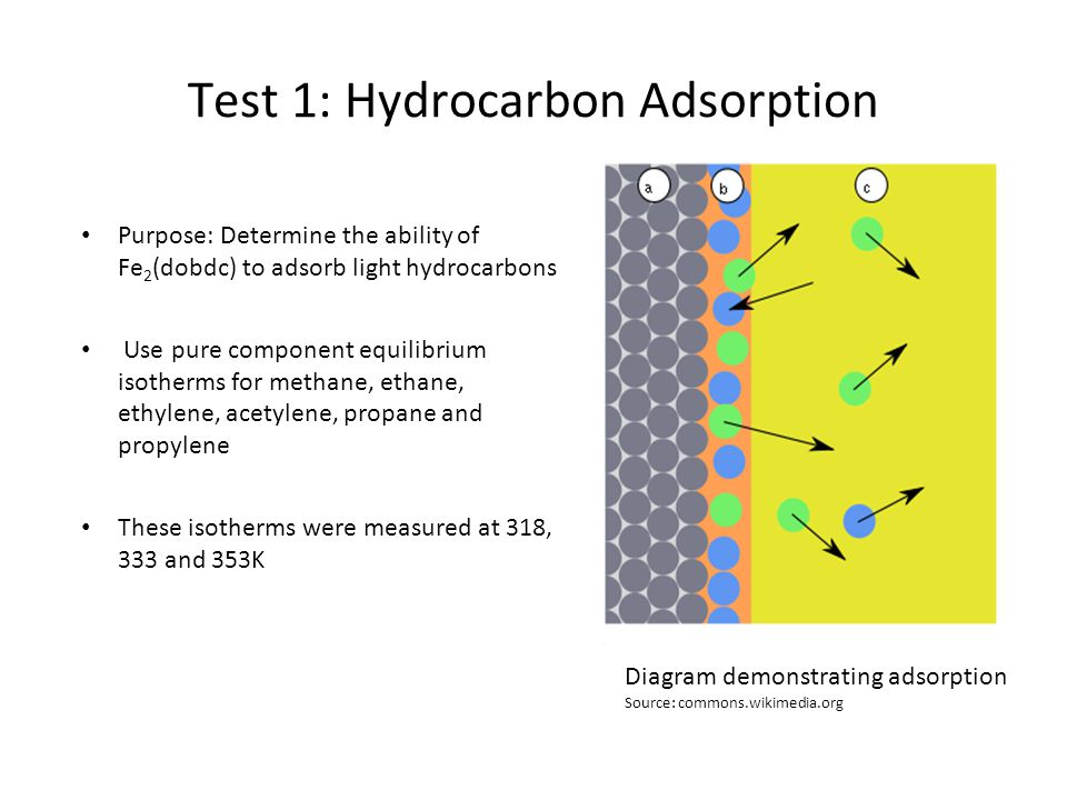Hydrocarbon Absorption Results Results: Conclusion: Fe 2 (dobdc) has a strong affinity for unsaturated hydrocarbons (acetylene, ethylene, propylene) at 1 bar Graph that determines Fe 2 (dobdc) s affinity from different hydrocarbons at 318K Source: http://www.sciencemag.org/content/335/6076/1606.full