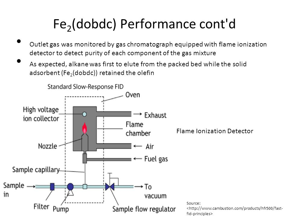 Fe 2 (dobdc) Performance Results Outlet Propane was 100% pure Outlet Propylene during desorption was 99% pure Outlet ethane was 99.5% pure Outlet ethylene during desorption was 99% pure Desorption: process where a substance is released from the adsorbent.