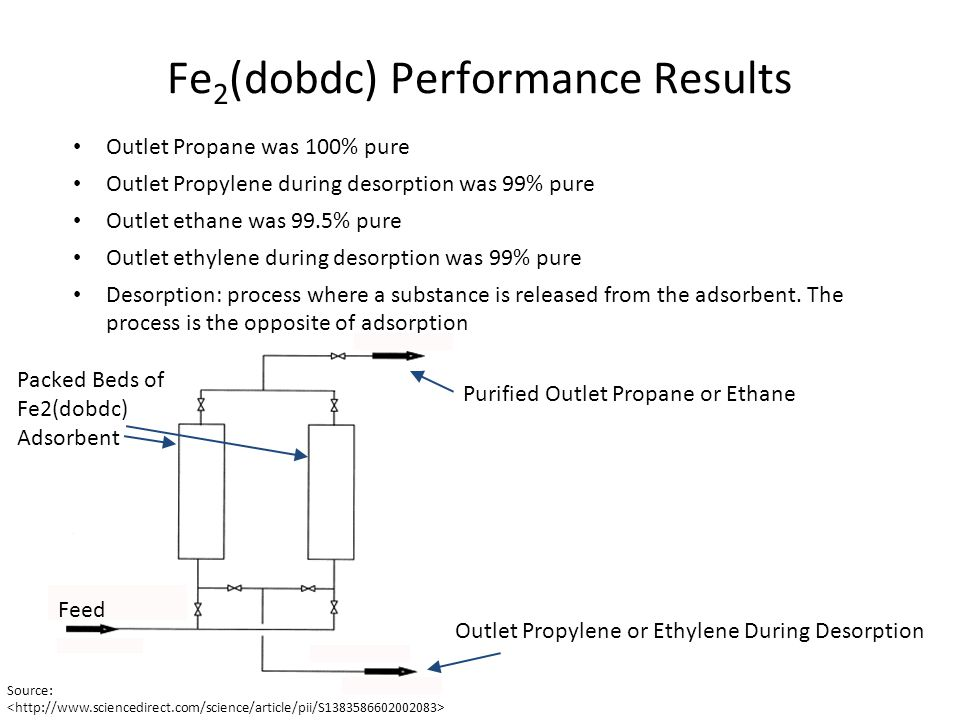 Fe 2 (dobdc) Performance Results Breakthrough simulations indicated Fe 2 (dobdc) with greater production capacities than Mg 2 (dobdc) and zeolite NaX Fe 2 (dobdc) proved to be effective with purifications of at least 99% for both ethane/ethylene and propane/propylene mixtures Mg 2 (dobdc) Source: Fe 2 (dobdc) Source: Zeolite NaX Source: