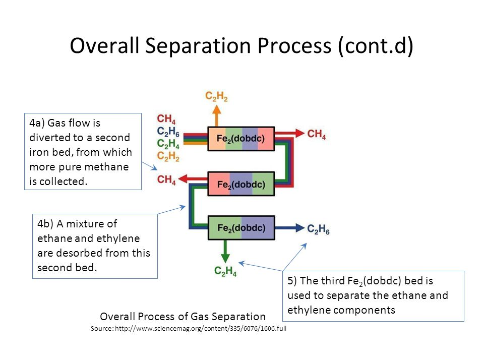 Conclusion The advantage of switching from current process technologies to the metal-organic framework of Fe 2 (dobdc) is to save money and energy The prospects of using this material as a solid adsorbent through: pressure/temperature swing adsorption membrane-based applications Fe 2 (dobdc) Molecule Source: Source: :