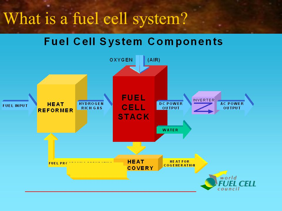 What is the history of the fuel cell.