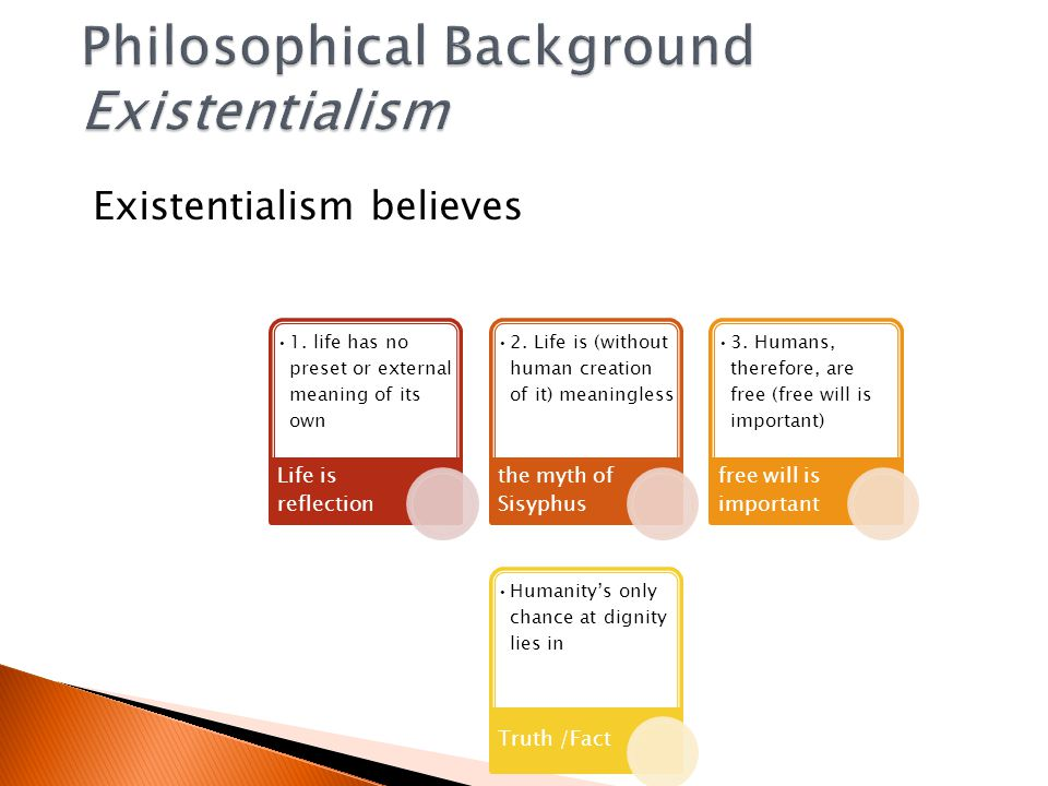 Existentialism believes 1.life has no preset or external meaning of its own Life is reflection 2.