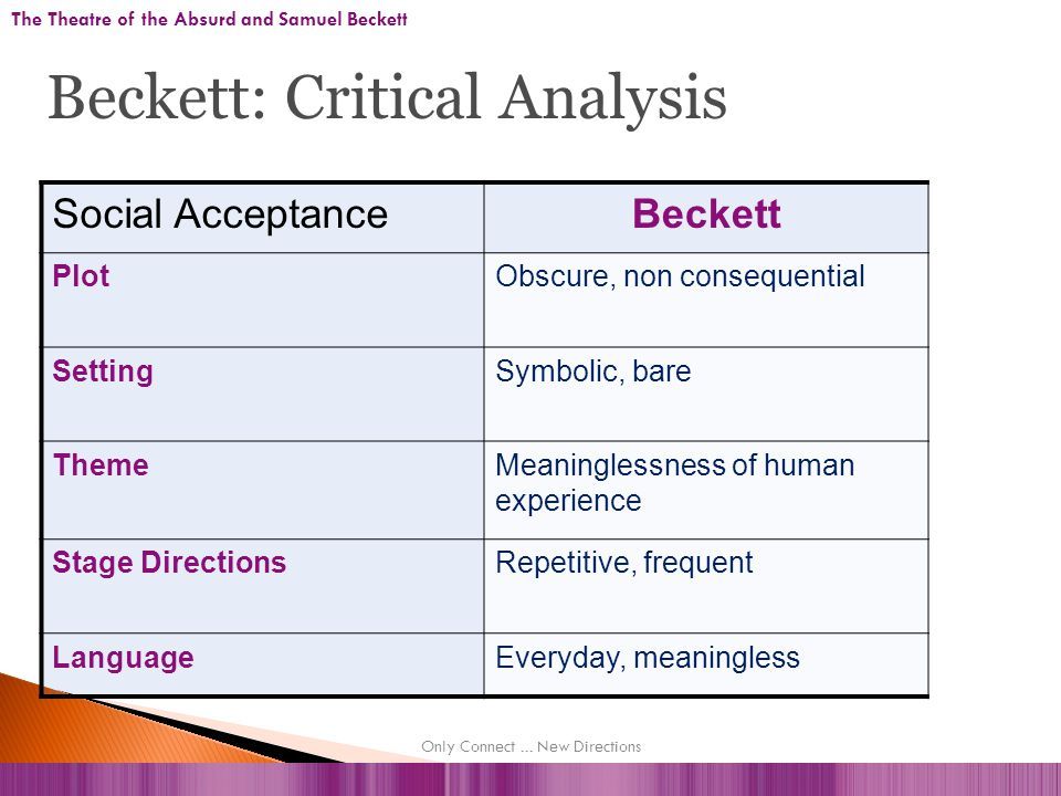 Social AcceptanceBeckett PlotObscure, non consequential SettingSymbolic, bare ThemeMeaninglessness of human experience Stage DirectionsRepetitive, frequent LanguageEveryday, meaningless The Theatre of the Absurd and Samuel Beckett Beckett: Critical Analysis Only Connect...