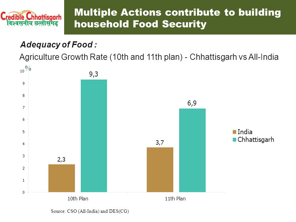 Massive Decentralised Procurement Exercise Multiple Actions contribute to building household Food Security Cost to the State exchequer: 500 cr Multiple Actions contribute to building household Food Security contd…