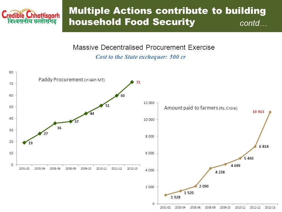 Multiple Actions contribute to building household Food Security (Budgeted) (Rs.