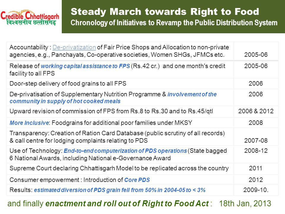 National Food Security Ordinance vs Chhattisgarh Food and Nutrition Security Act National Food Security Act Chhattisgarh Food & Nutrition Security Act Nature of Right Mere food grains security Deviation from provision in Art.