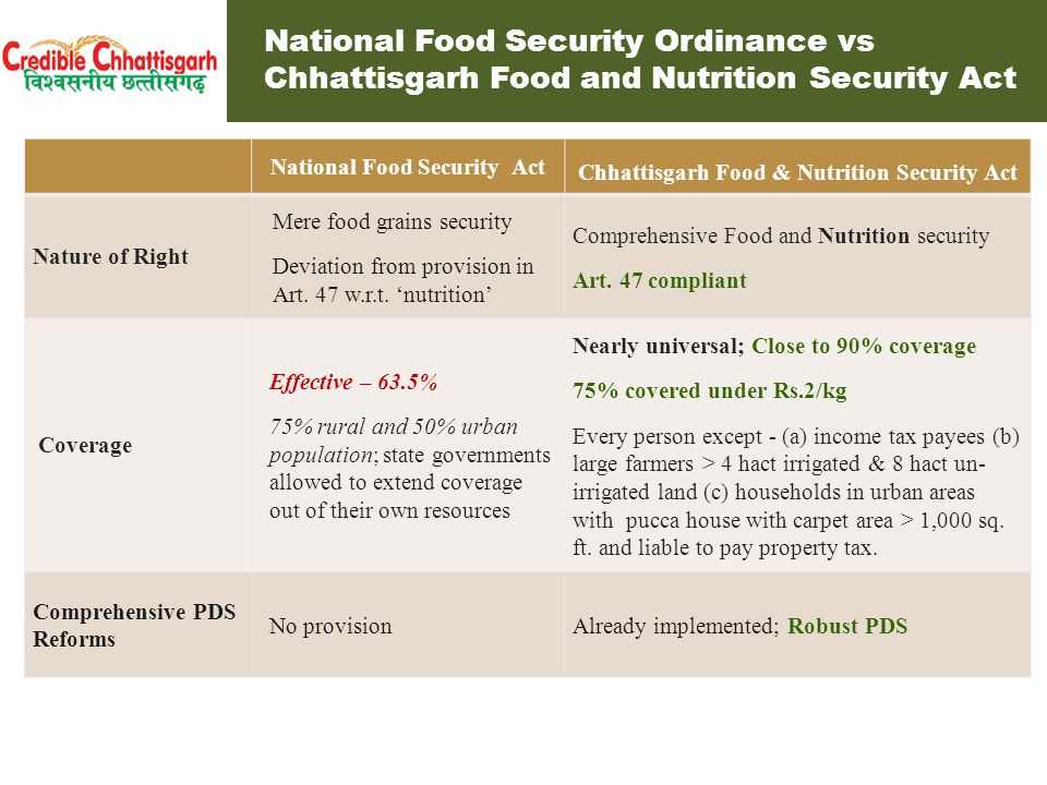National Food Security Ordinance vs Chhattisgarh Food and Nutrition Security Act National Food Security Act Chhattisgarh Food & Nutrition Security Act Entitlements 25 kg per household 5 kg food grains/person/ month for every person covered under the PDS 35 Kg for Antyodaya households Antyodaya households: 35 kg food grain, 2 kg pulses, 2 kg iodised salt Priority households: 35 kg food grain, 2 kg pulses and 2 kg iodized salt (free) General households: 15 kg food grain Entitlements for Children Daily mid-day meals in schools for children in the age group of 2 to 16 years or the age at which they start school .