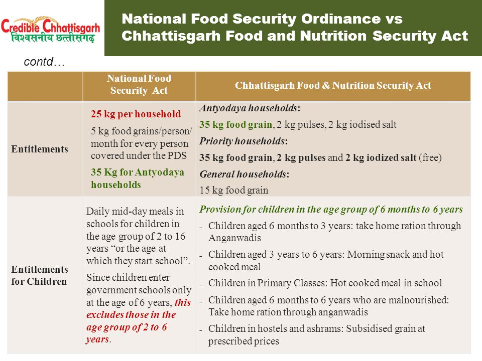 National Food Security Ordinance vs Chhattisgarh Food and Nutrition Security Act National Food Security ActChhattisgarh Food & Nutrition Security Act Benefit transfer Direct Benefit Transfer or Conditional Cash Transfer in lieu of food grain in future Entitlement will remain in kind (food grain) Consumer empowerment Entitlement Portability No provision Right to choose FPS to lift entitlements Provision for migrants to take ration during migration Community Kitchens No entitlements on the ground that it is difficult to identify eligible beneficiaries Free meals through Annapurna Dal Bhat centres or take home rations through panchayats Emergency and Disasters No mention Meals, free of charge for up to 3 months, through emergency relief operations People living with hunger/in starvation conditions No mentionFree meals for up to 6 months contd… National Food Security Ordinance vs Chhattisgarh Food and Nutrition Security Act