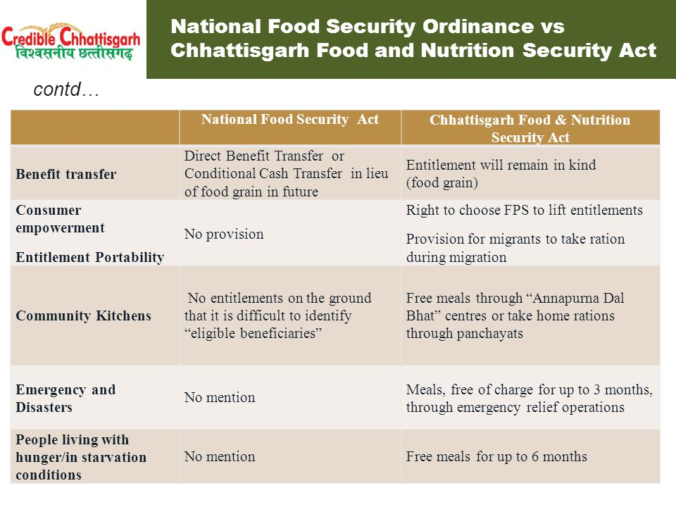 Demands of the Right to Food Campaign National Food Security Act Chhattisgarh Food & Nutrition Security Act Public Distribution System – Coverage Universal coverageNearly two-third coverage Nearly universal close to 90% coverage Public Distribution System – Entitlements As per ICMR norms: Food grains: 50 kg / household/ month Oil: 800 gm/adult/month or 2.8 kg/household/ month Pulses: 1.5 kg/adult/month or 5.25 kg/ household/ month 25 kg of per household 5 kg food grains/person/ month for every person covered under the PDS No provision for pulse/oils Food grains: 35 kg / household/ month Pulses: 2 kg/adult/month Salt : 2 kg iodised salt (free) Chhattisgarh National Food Security Act and Demands of Right to Food Campaign Entitlements under the Chhattisgarh Act are close to Demands of the Right to Food Campaign.