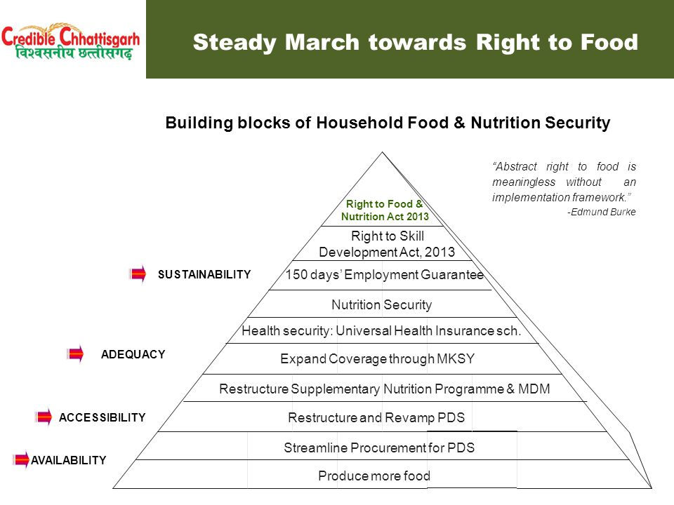 Adequacy of Food : Agriculture Growth Rate (10th and 11th plan) - Chhattisgarh vs All-India Multiple Actions contribute to building household Food Security % Source: CSO (All-India) and DES(CG) Multiple Actions contribute to building household Food Security