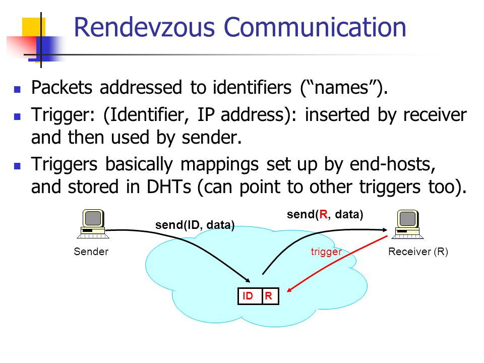 Service Model API sendPacket( p ); insertTrigger( t ); removeTrigger( t ); // optional Best-effort service model (like IP) Triggers are periodically refreshed by end- hosts Reliability, congestion control, and flow- control implemented at end-hosts