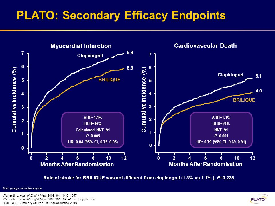 PLATO Efficacy Results Summary In PLATO, BRILIQUE significantly reduced the composite of CV death, MI or stroke vs clopidogrel at 1 year (1.9% ARR, 16% RRR, P<0.001, NNT=54) BRILIQUE significantly reduced CV mortality vs clopidogrel (1.1% ARR, 21% RRR, P=0.001) –Risk of CV death and MI were both significantly reduced –Risk of stroke was not significantly different The absolute risk reduction with BRILIQUE vs clopidogrel starts early and continues to build over the full 1 year treatment period In PLATO, for every 91 ACS patients treated with BRILIQUE for 1 year, instead of clopidogrel, 1 CV death was prevented (NNT=91) The effect of BRILIQUE over clopidogrel appears consistent across many subgroups Wallentin L, et al.