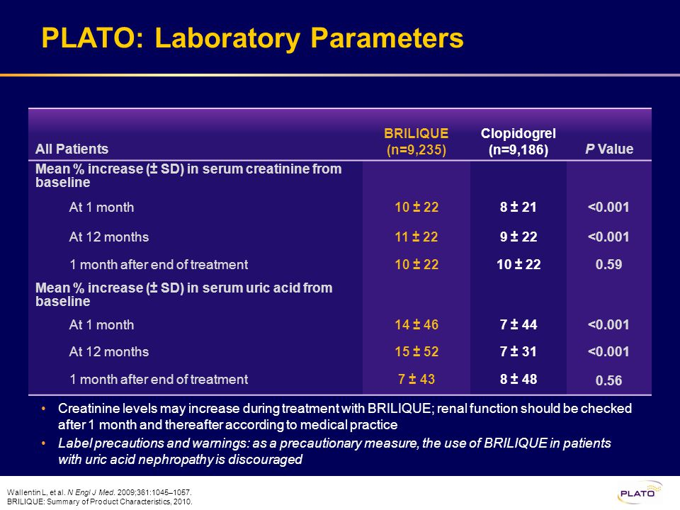 PLATO Safety Results Summary No increase in overall major bleeding with BRILIQUE vs clopidogrel Non-CABG major bleeding and major + minor bleeding were more frequent with BRILIQUE vs clopidogrel No increase in overall fatal/life-threatening bleeding with BRILIQUE vs clopidogrel There are more dyspnoea-related events associated with BRILIQUE vs clopidogrel, however most events were mild to moderate in intensity and often resolved without a need for treatment BRILIQUE should be used with caution in patients at risk of bradycardic events Creatinine levels may increase during treatment with BRILIQUE; renal function should be checked after 1 month and thereafter according to routine medical practice Please reference the label for all precautions and warnings Wallentin L, et al.