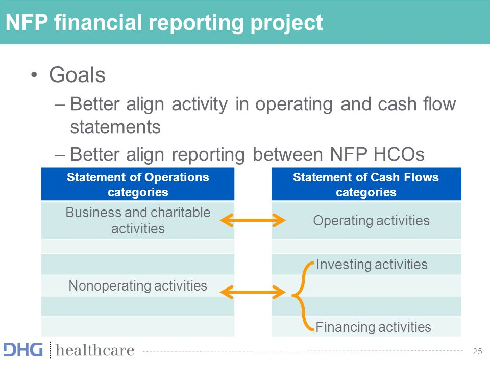 26 Financial Performance: Operating Measure Defined a required intermediate operating measure for all NFPs—based on two dimensions: Mission (Business & Charitable Activity): based on whether resources are from or directed at carrying out an NFP's purpose for existence (vs.