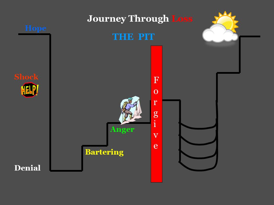Hope Journey Through Loss Shock Denial THE PIT Bartering Anger Depression Friend Support Prof.