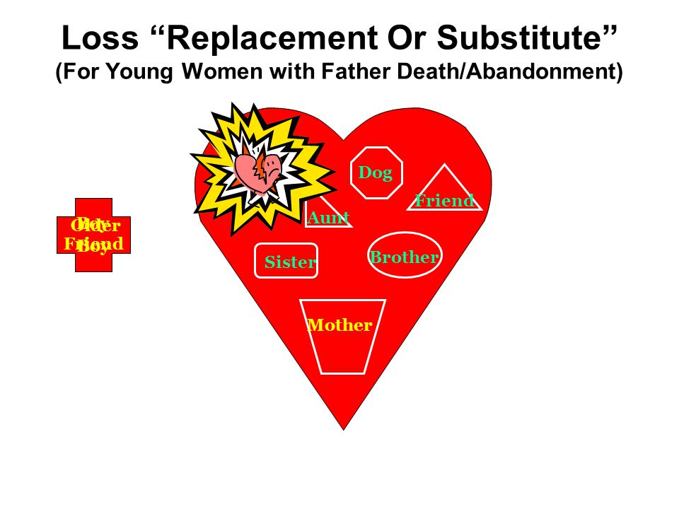Loss Replacement Or Substitute (For Young Women with Father Death/Abandonment) Dog Brother Friend Aunt Sister Mother Boy Friend Scar