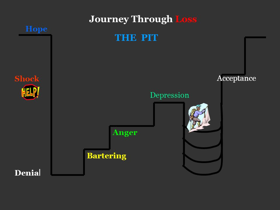 Hope Journey Through Loss Shock Denial THE PIT Bartering Anger Acceptance New Hope Depression