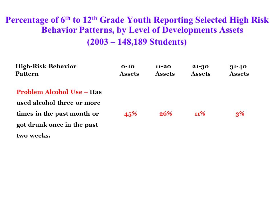 Percentage of 6 th to 12 th Grade Youth Reporting Selected High Risk Behavior Patterns, by Level of Developments Assets (2003 – 148,189 Students) High-Risk Behavior 0-10 11-20 21-30 31-40 Pattern Assets Assets Assets Assets Violence – Has engaged in three or more acts of fighting, hitting, injuring a person, 62% 38% 18% 6% carrying or using a weapon, or threatening physical harm in the past year.