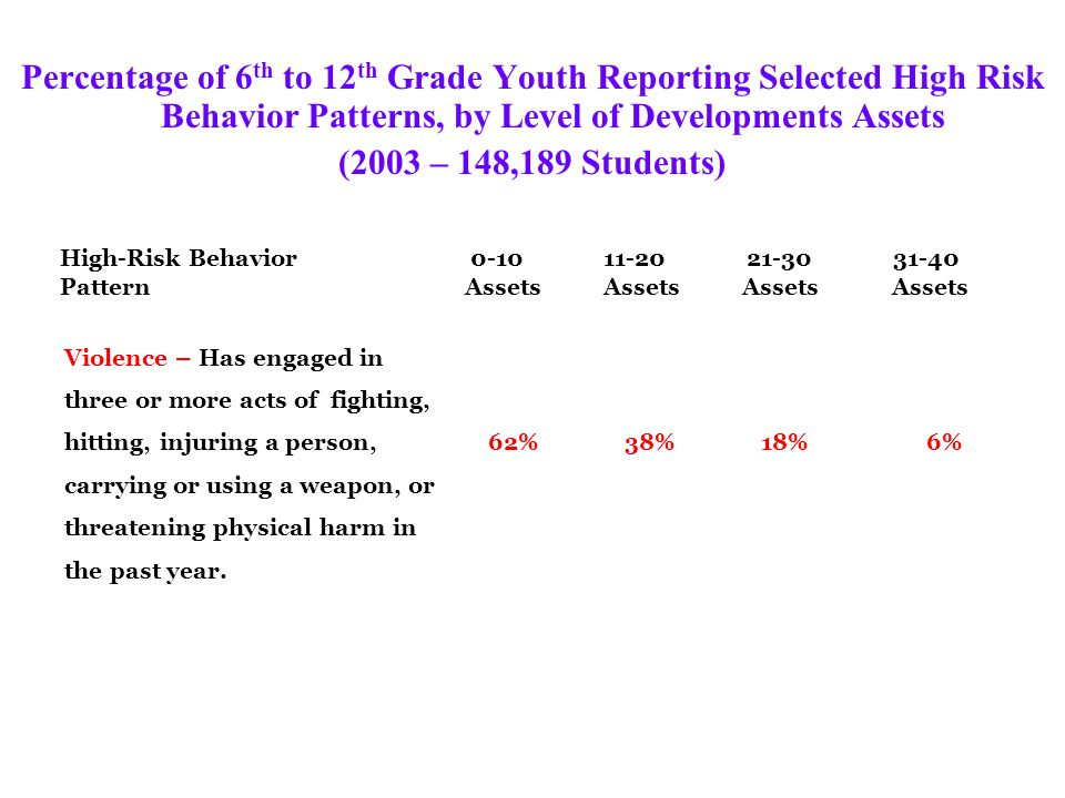 Percentage of 6 th to 12 th Grade Youth Reporting Selected High Risk Behavior Patterns, by Level of Developments Assets (2003 – 148,189 Students) High-Risk Behavior 0-10 11-20 21-30 31-40 Pattern Assets Assets Assets Assets School Problems – Has skipped school two or more Days in the past month and/or 44% 23% 10% 4% Has below a C average.