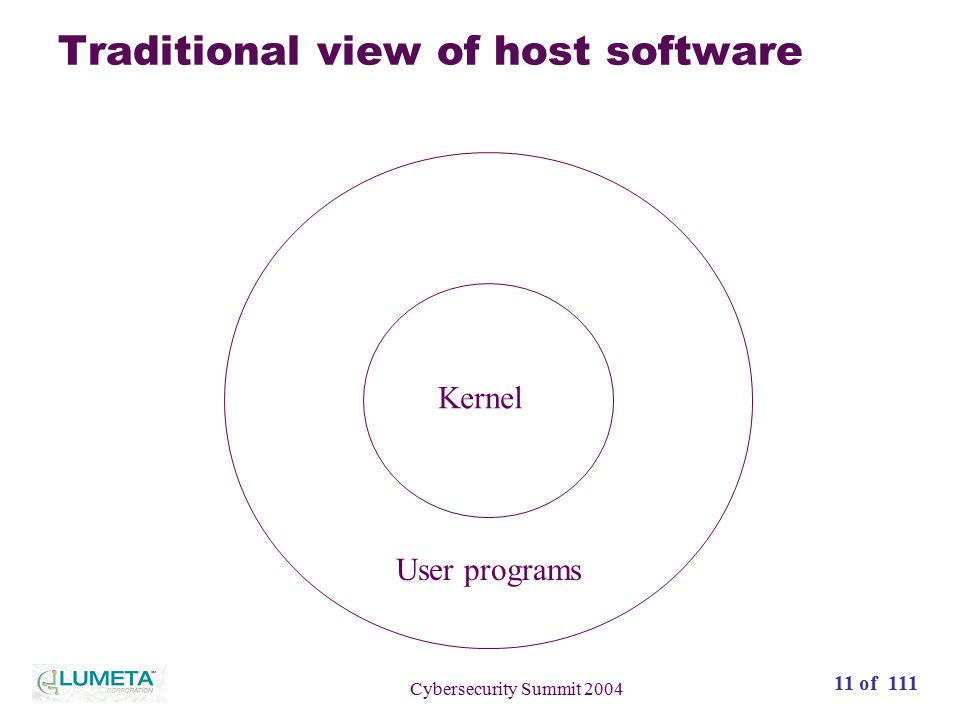 12 of 111 Cybersecurity Summit 2004 This traditional view of host software is wrong Kernel User programs