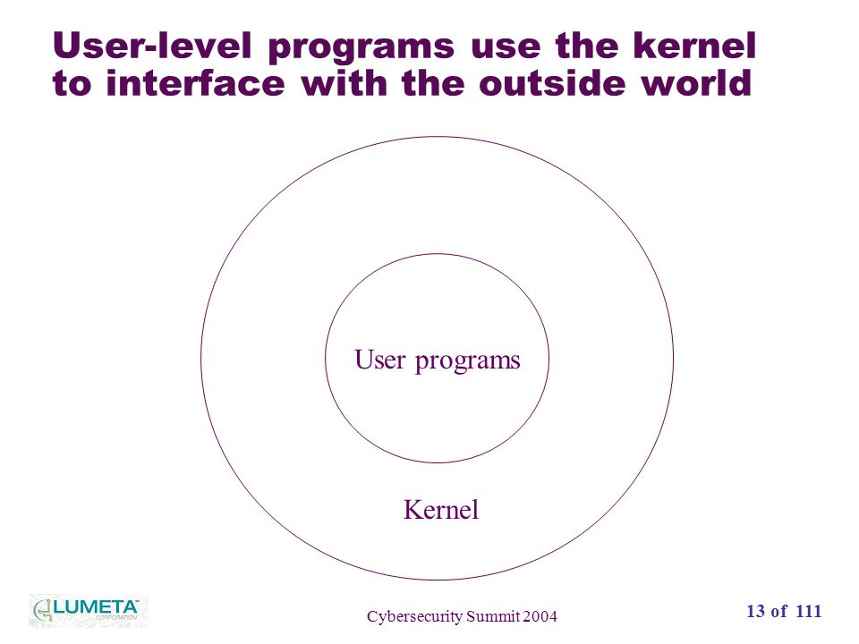14 of 111 Cybersecurity Summit 2004 Example: SYN packet attacks Kernel User programs Attacking packets are never seen at user level….