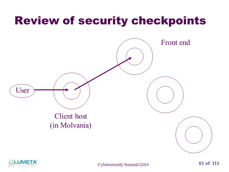 62 of 111 Cybersecurity Summit 2004 Review of security checkpoints User Client host (in Molvania) Front end Big Iron