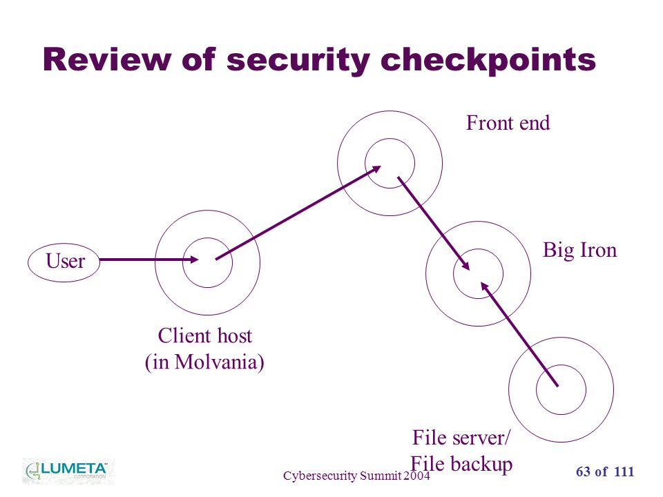 64 of 111 Cybersecurity Summit 2004 Review of security checkpoints User Client host (in Molvania) Front end Big Iron File server/ File backup Hacker