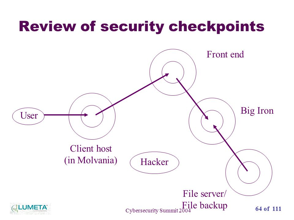 65 of 111 Cybersecurity Summit 2004 Review of security checkpoints User Client host (in Molvania) Front end Big Iron File server/ File backup Hacker