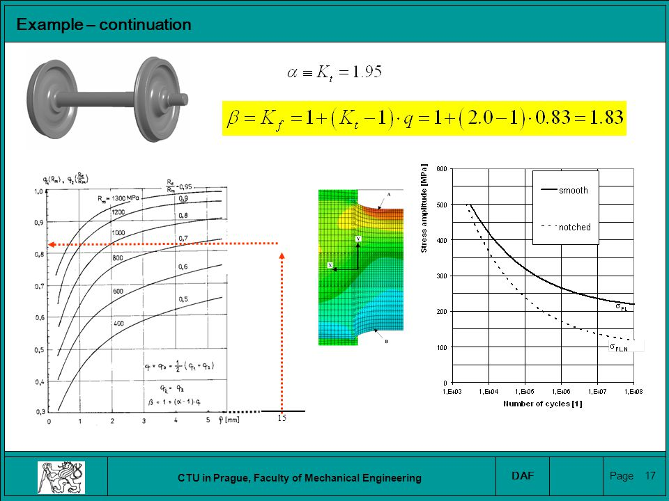 CTU in Prague, Faculty of Mechanical Engineering DAF Page 18 Fatigue Limit Estimation of the fatigue limit of a real part factorkvalue loadingkLkL 1.00 surface finishk SF 0.67 size factorkSkS 0.70 size factorkT1.00 Example – continuation