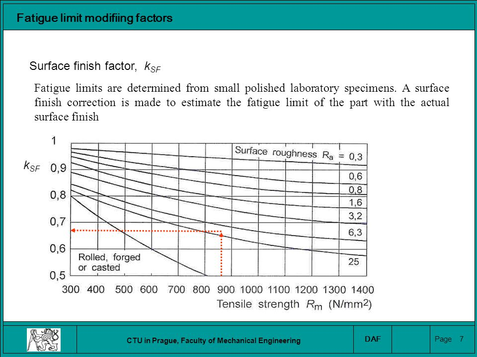 CTU in Prague, Faculty of Mechanical Engineering DAF Page 8 Fatigue limit modifiing factors Size factor, k S Experimentally, larger parts have lower fatigue limits than smaller parts.