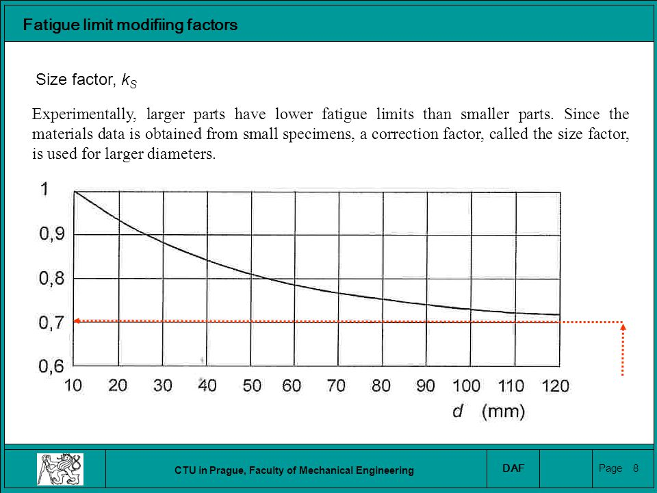 CTU in Prague, Faculty of Mechanical Engineering DAF Page 9 Fatigue limit modifiing factors Size factor, k S For non-circular sections an effective diameter is computed.