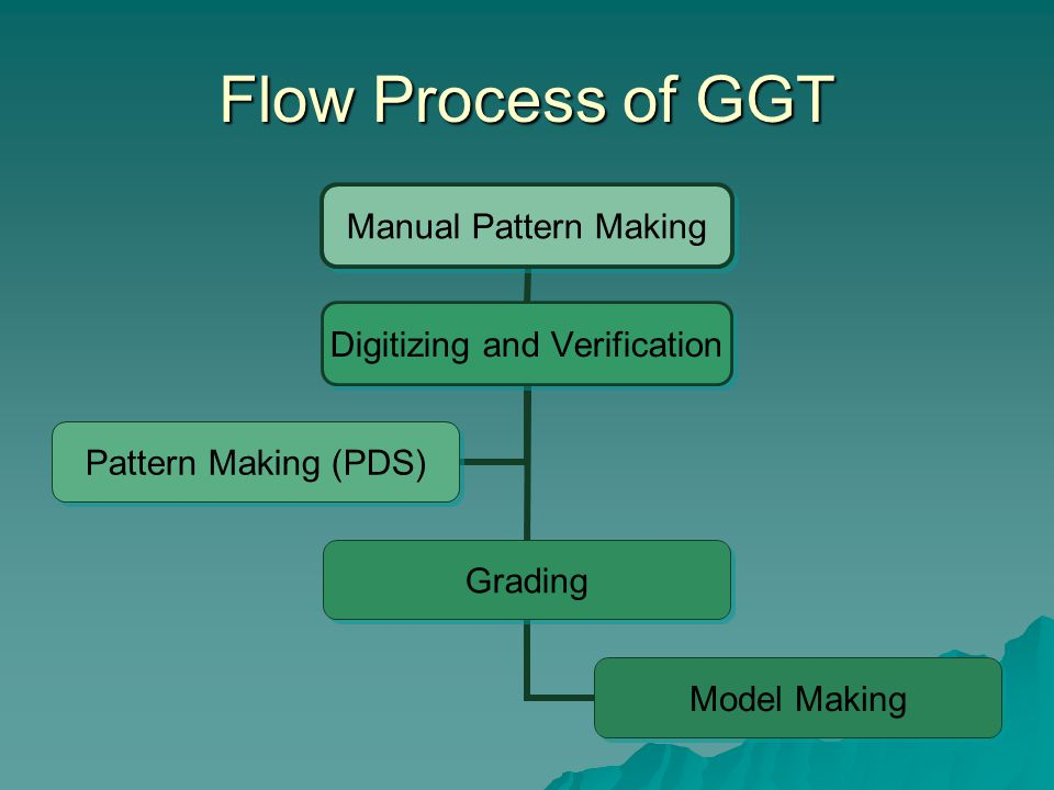 Flow Process of GGT Order Making Order Processing Marker Making Plotting Automatic Cutting