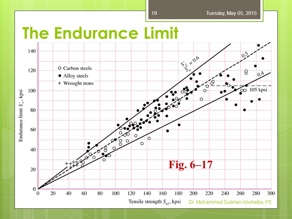 Simplified estimate of endurance limit for steels for the rotating-beam specimen, S e Dr.