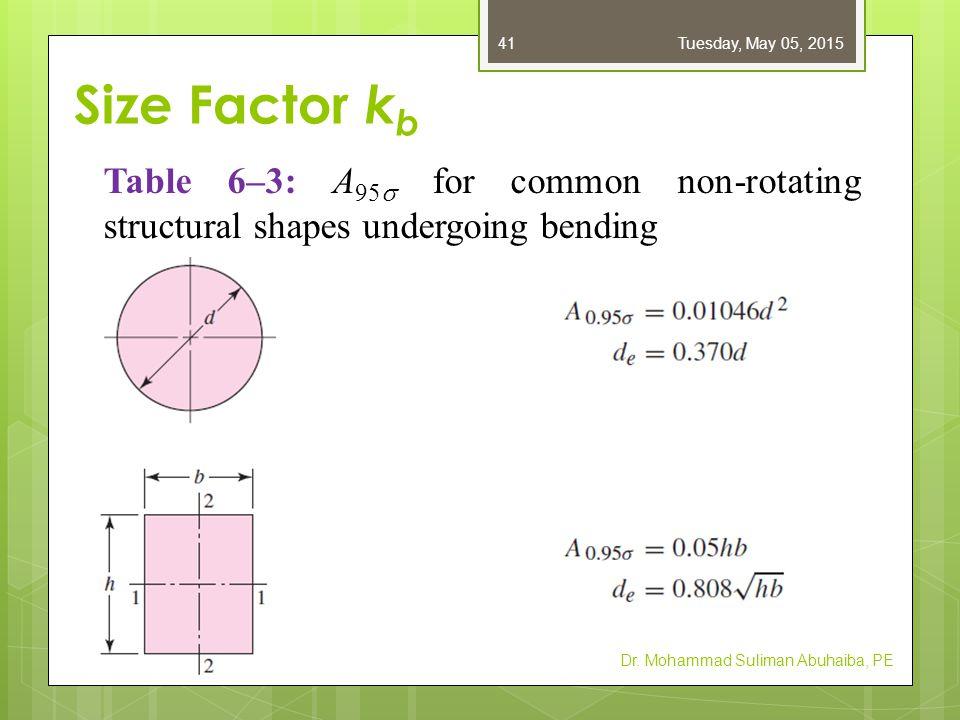 Size Factor k b Dr.