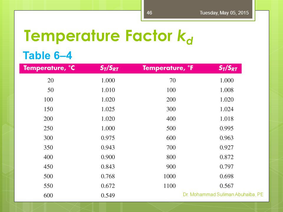 Temperature Factor k d  If ultimate strength is known for OT, then just use that strength.