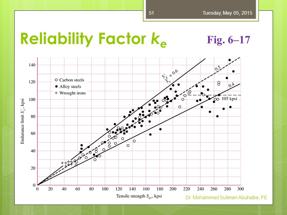 Reliability Factor k e Dr. Mohammad Suliman Abuhaiba, PE Table 6–5 Tuesday, May 05, 201552