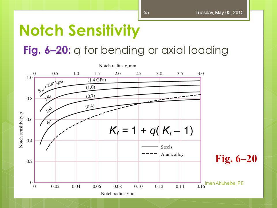 Notch Sensitivity Fig.6–21: q s for torsional loading Dr.