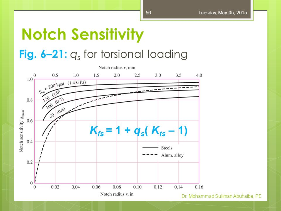 Notch Sensitivity Use curve fit equations for Figs.