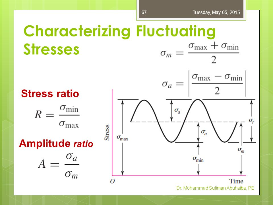 Application of K f for Fluctuating Stresses  For fluctuating loads at points with stress concentration, the best approach is to design to avoid all localized plastic strain.