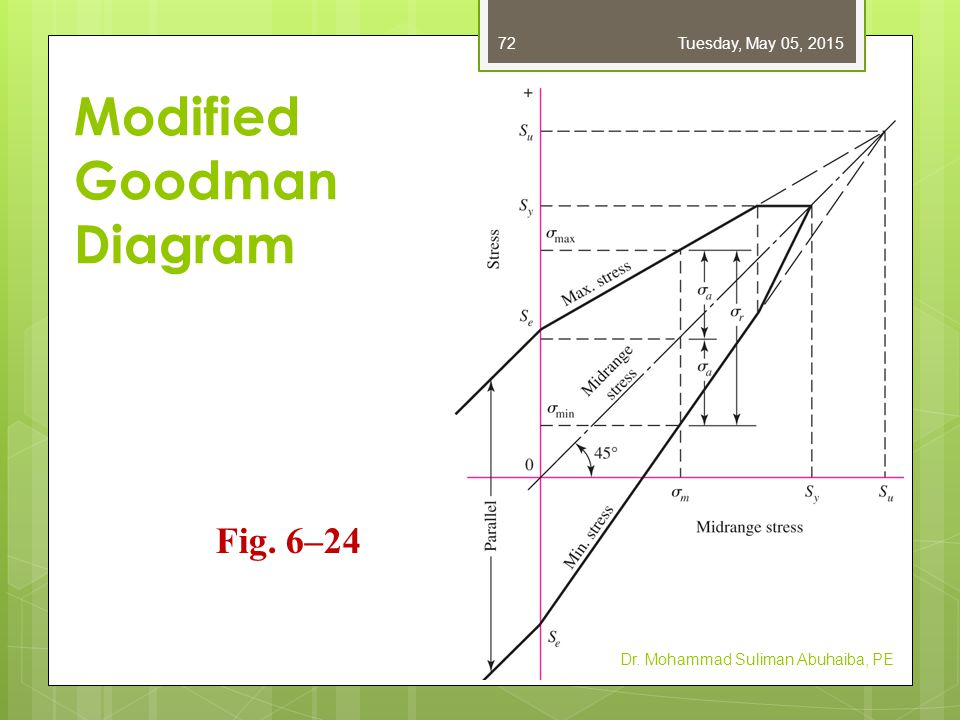 Plot of Alternating vs Midrange Stress Little effect of negative midrange stress Dr.