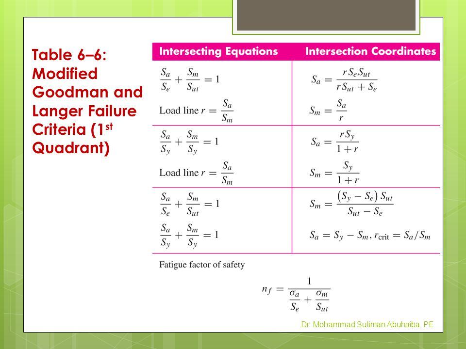 Table 6–7: Gerber & Langer Failure Criteria (1 st Quadrant) Dr. Mohammad Suliman Abuhaiba, PE
