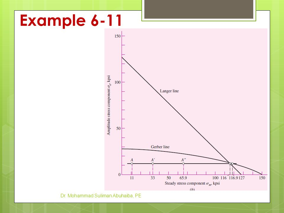Example 6-12 A steel bar undergoes cyclic loading such that σ max = 60 kpsi and σ min = −20 kpsi.
