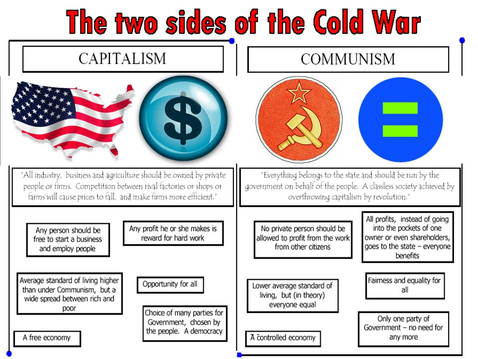 During the Cold War, the United States & Soviet Union entered an era of distrust & hostility from 1945 to 1991 One of the most important changes after World War II was the beginning of the Cold War The United States & Soviet Union were superpowers & rivals who dominated world politics This was an era of competing ideologies: the USA promoted democracy & capitalism while the USSR tried to spread communism The different ideologies between USA & USSR and their desires to spread these ideas led to an era of distrust, hostility, proxy battles, & near nuclear war