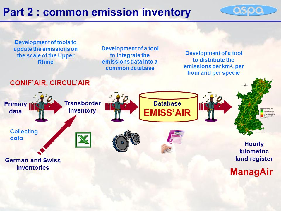 The CONIF'AIR and CIRCUL'AIR tools Cartography species settlement Land Use Land registered Emissions Weather Emission factors biomass Database CONIF'AIR : Biogenic EmissionsCIRCUL'AIR : Road transport Emissions Cars Counting Linear Emissions Roads characteristics