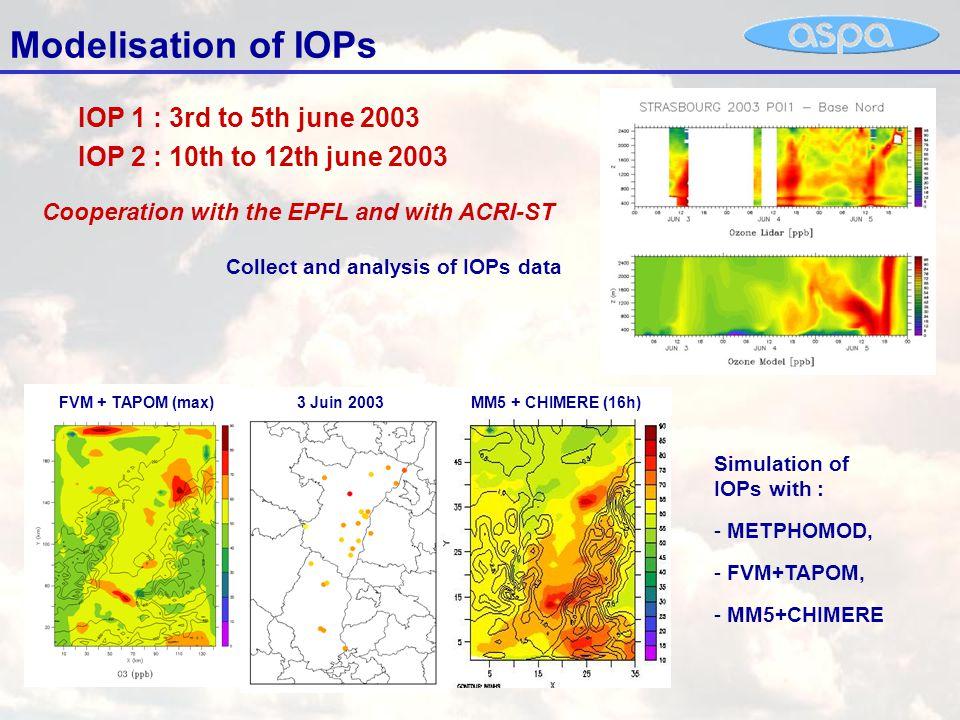 Air quality forecast with the platform