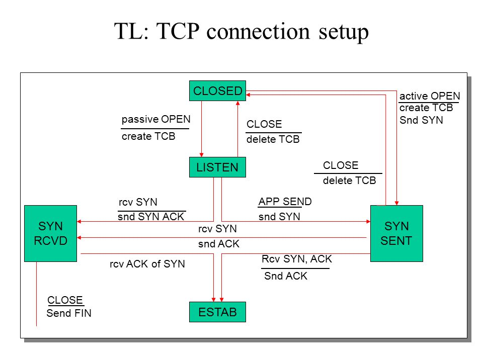 13 TL: TCP connections Data transfer for established connections using sequence numbers and sliding windows with cumulative ACKs Seq.