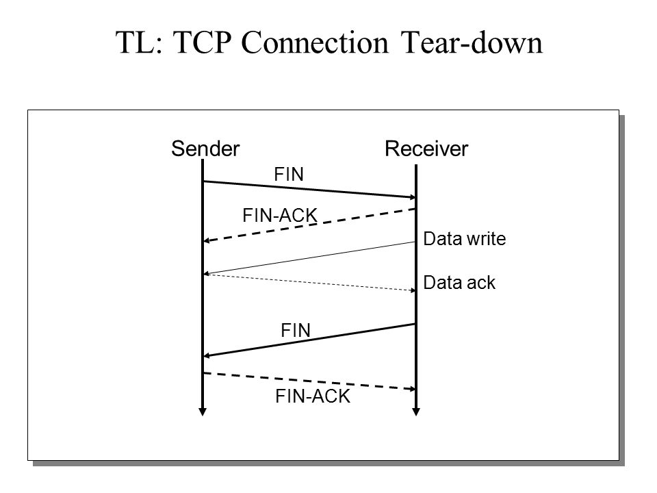 17 TL: TCP Connection Tear-down CLOSING CLOSE WAIT FIN WAIT-1 ESTAB TIME WAIT snd FIN CLOSE send FIN CLOSE rcv ACK of FIN LAST-ACK CLOSED FIN WAIT-2 snd ACK rcv FIN delete TCB Timeout=2msl send FIN CLOSE send ACK rcv FIN snd ACK rcv FIN rcv ACK of FIN snd ACK rcv FIN+ACK rcv ACK