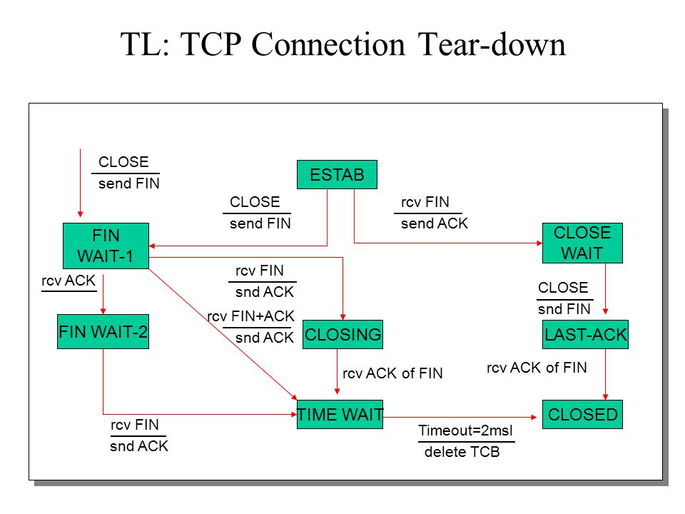 18 TL: Time Wait Issues Cannot close connection immediately after receiving FIN –What if a new connection restarts and uses same sequence number.
